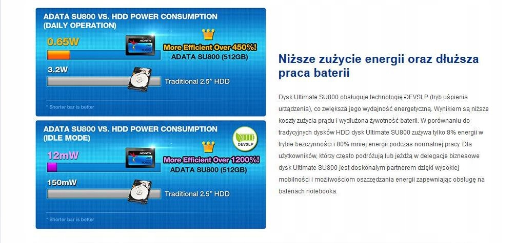 Dysk SSD Adata SU800 256GB 2,5 cala SATA III SKLEP - 7557551137