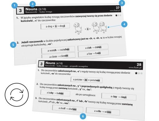 КАРТОЧКИ - английский язык - Грамматика (A1-A2)